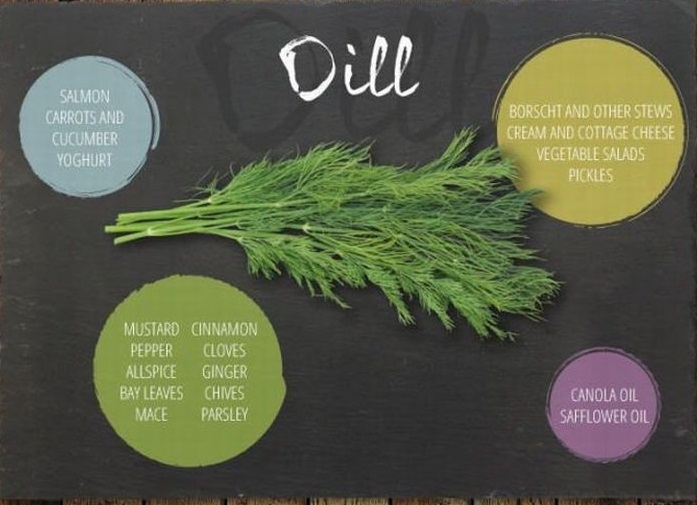 Herb guide for cooking 3